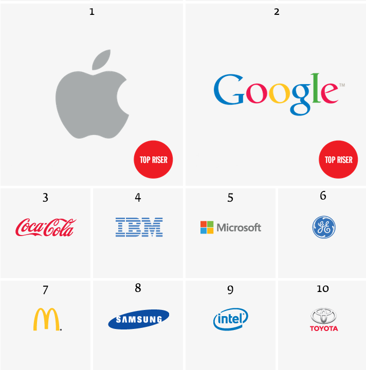 youtube-brands_2015
